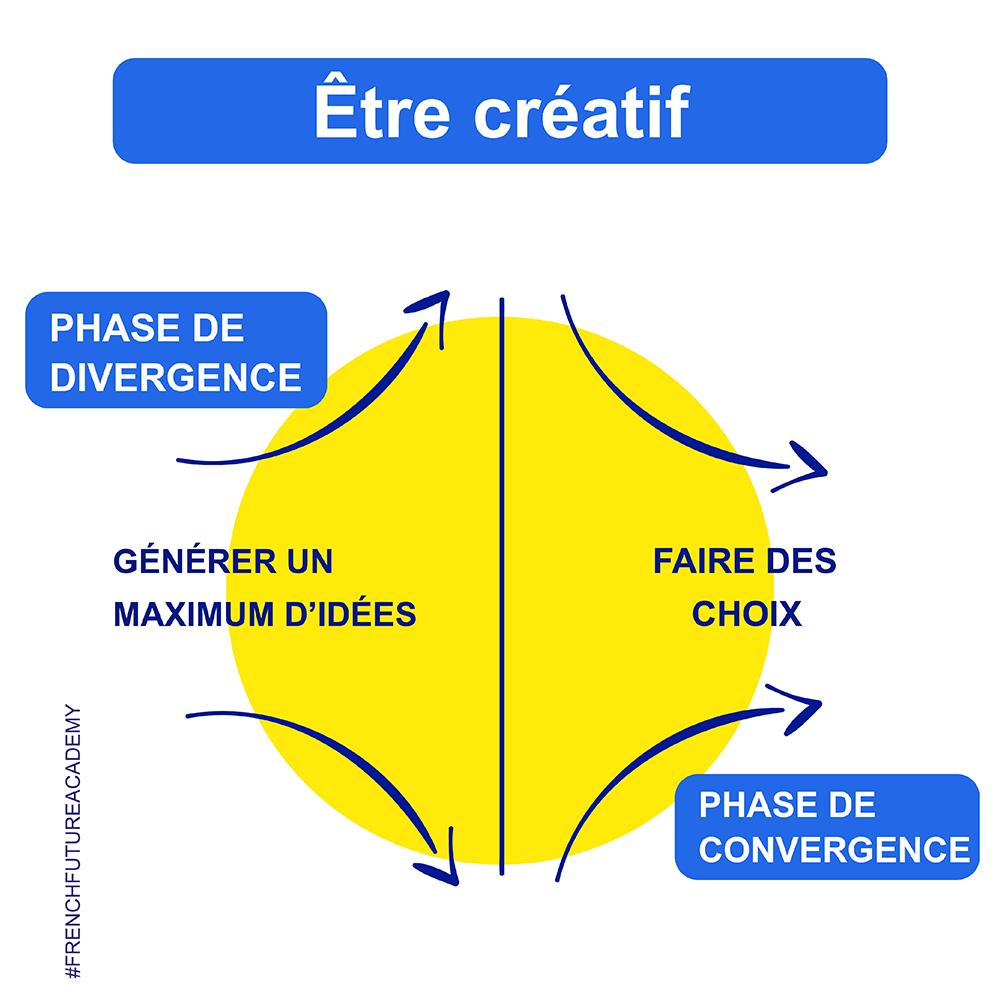 Etre_créatif