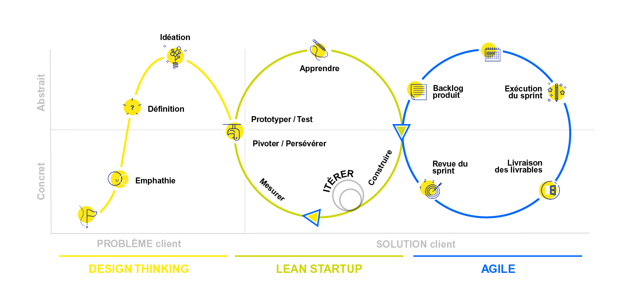 visuel design thinking lean stratup agile methode