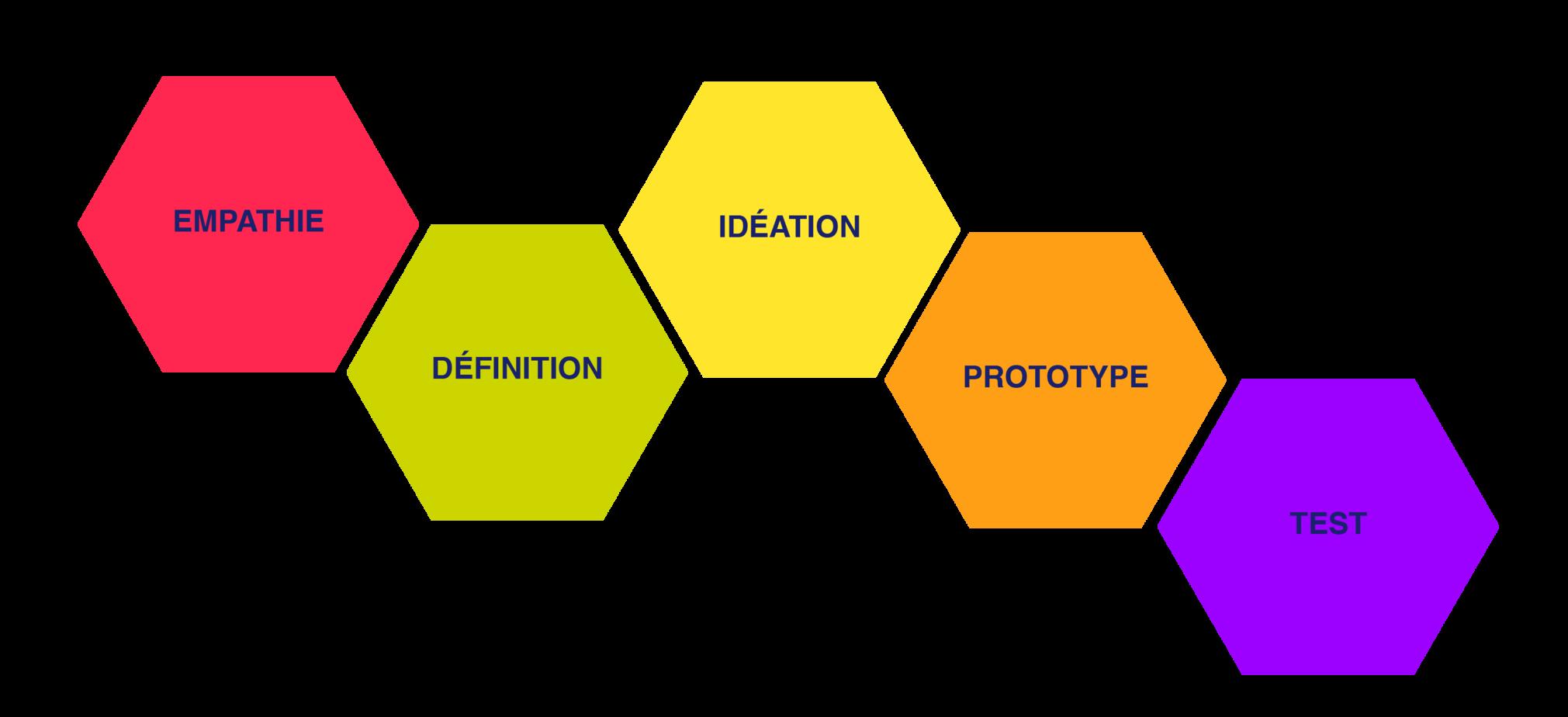 design thinking méthode stanford