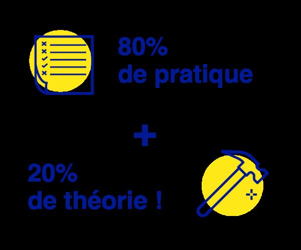 design thinking pratique formation